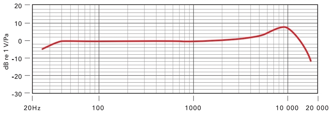 Rode Podcaster MKII, weiß, USB Sprechermikrofon