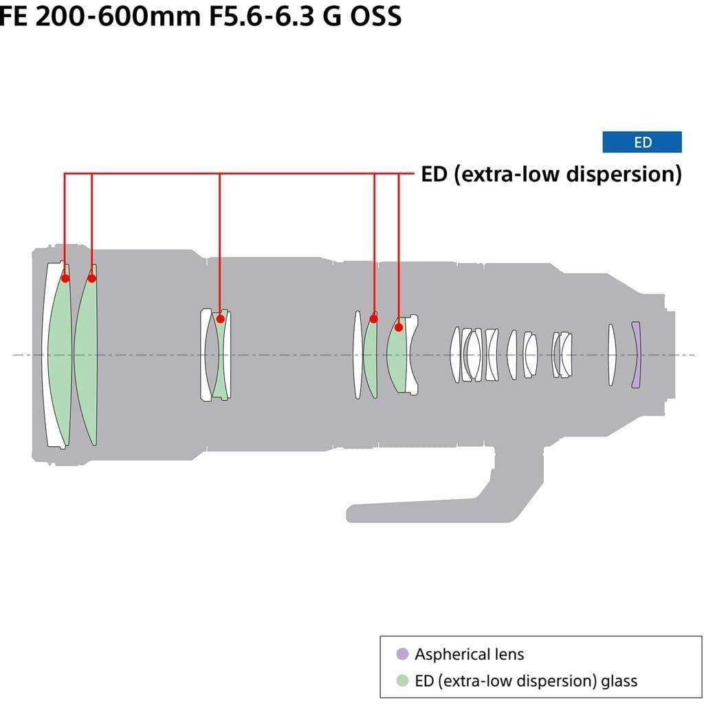 Sony SEL FE 200-600mm 1:5,6-6,5 G OSS (SEL200600G) E-Mount