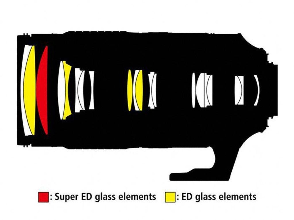 Nikon AF-S 80-400 mm 1:4.5-5.6 G ED VR + Nikon 5-Jahre-Garantie-Aktion