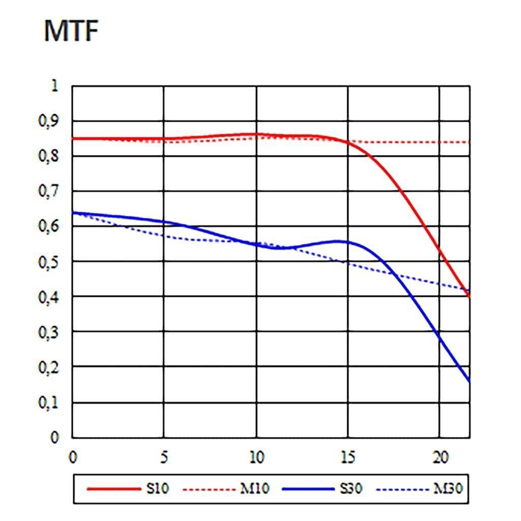 Samyang AF 85mm 1:1,4 für Nikon F